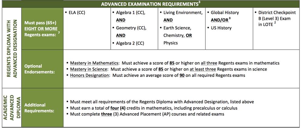 Graduation Requirements / Home