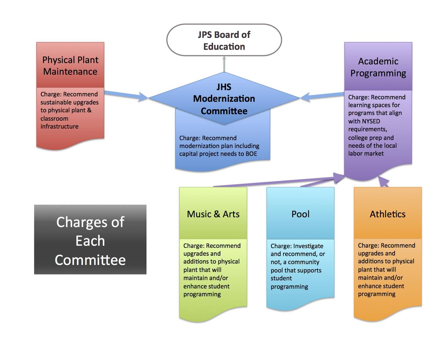 JHS Committee Graphic